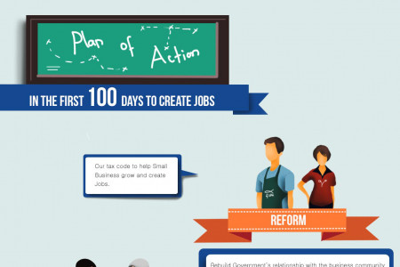 Plan of action  Infographic