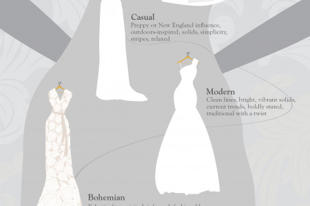 Plan the Perfect Wedding in 2014 Infographic