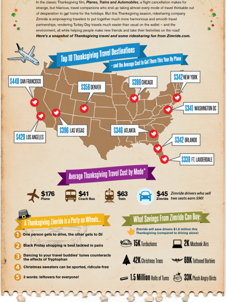 Planes, Trains & (Shared) Automobiles Infographic