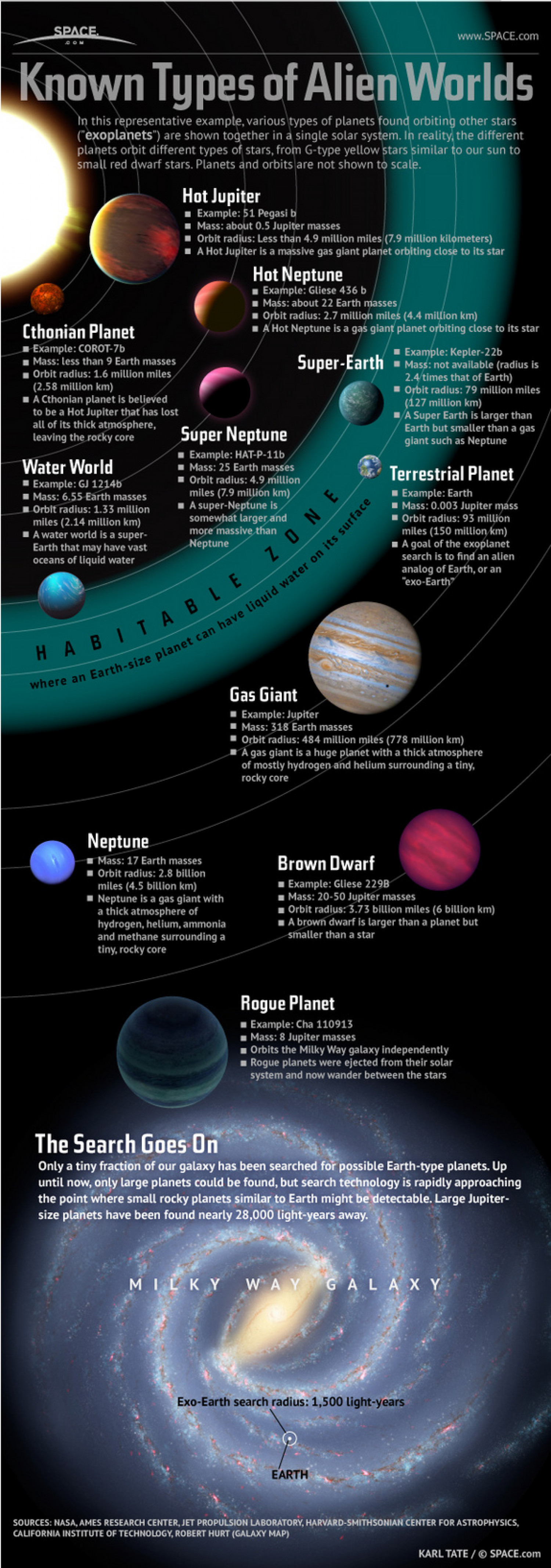 Planets Large and Small Populate Our Galaxy Infographic