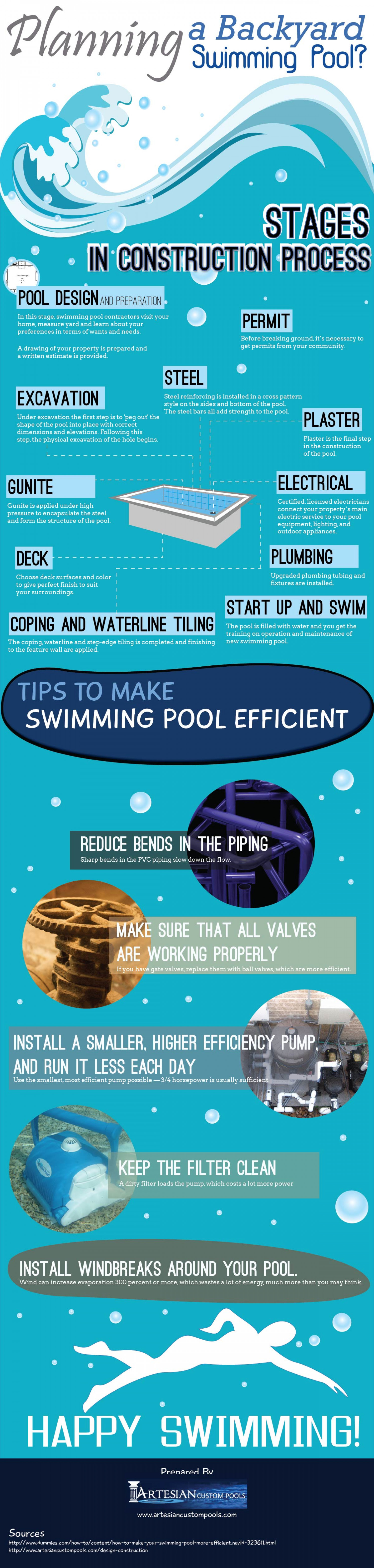 Planning A Backyard Swimming Pool Infographic