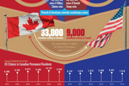 Planning A Move To Canada? Infographic