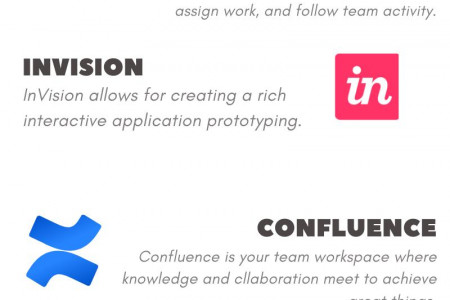 Planning and Collaboration Tools Infographic