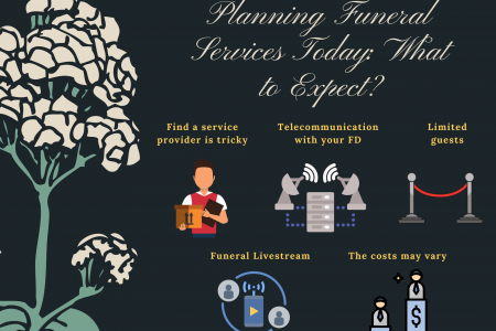 Planning Funeral Services Today: What to Expect? Infographic
