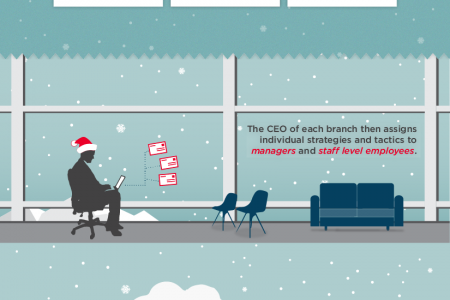 Planning in a Winter Wonderland Infographic