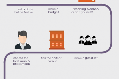Planning Your Wedding Infographic