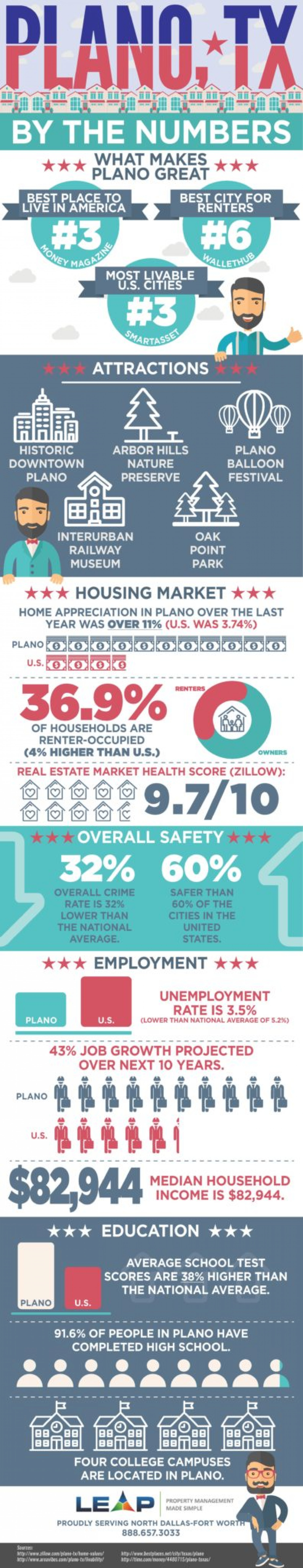PLANO, TX BY THE NUMBERS [INFOGRAPHIC] Infographic
