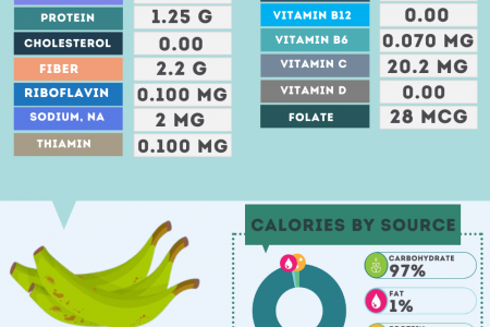 Plantain nutrition facts Infographic