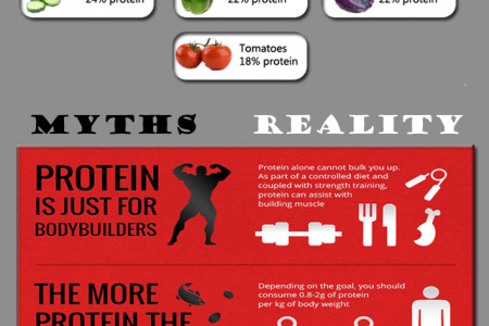 Plant-Based Protein Foods Infographic