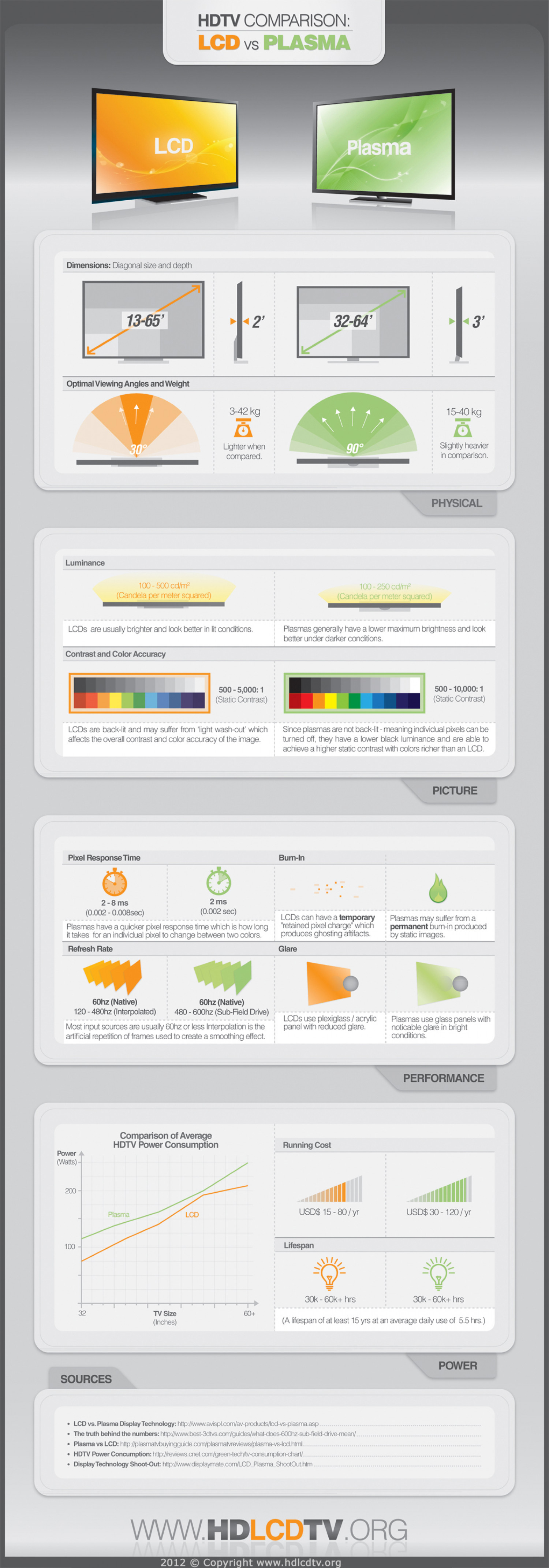 Plasma and LCD Infographic