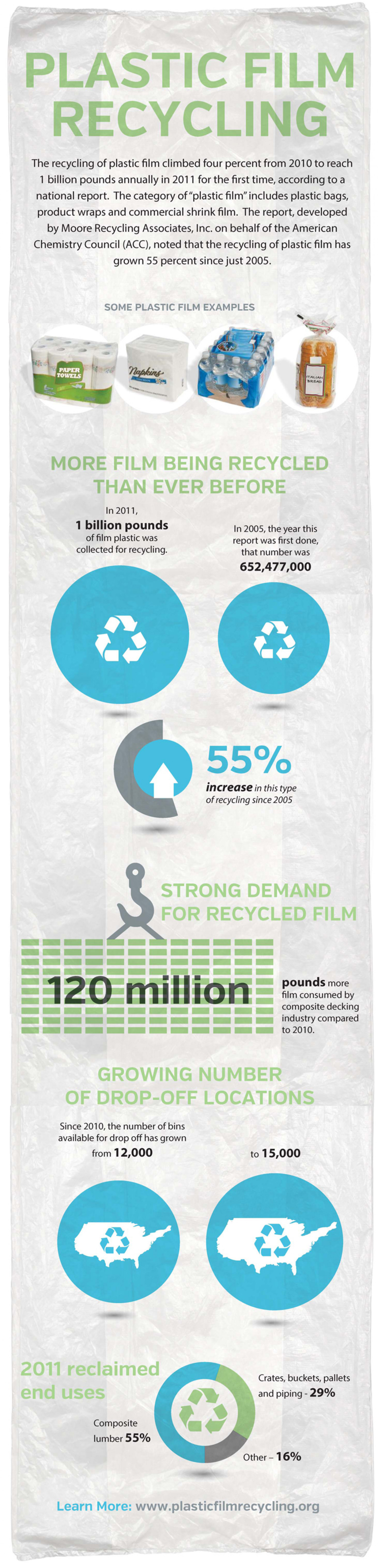 Plastic bag and film recycling reaches 1 billion pounds annually Infographic