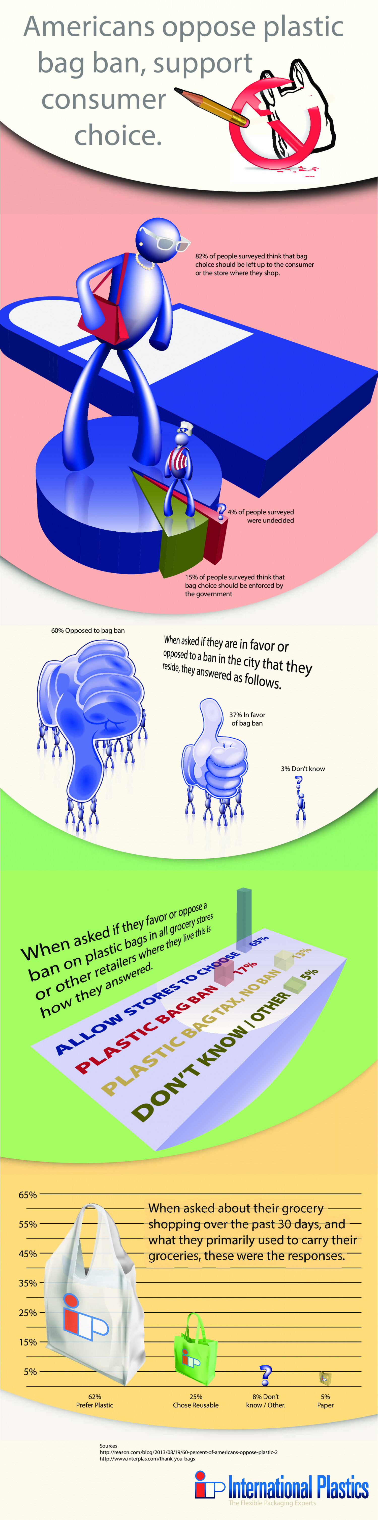 Plastic Bag Ban Opposition Infographic