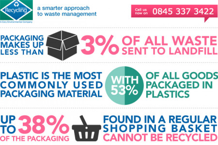 Plastic recycling - Recycling Services UK Infographic