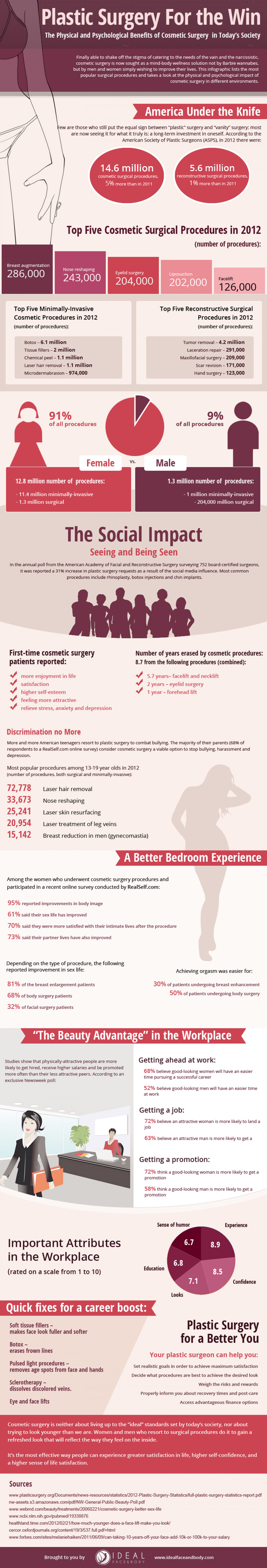 Plastic Surgery For the Win  Infographic