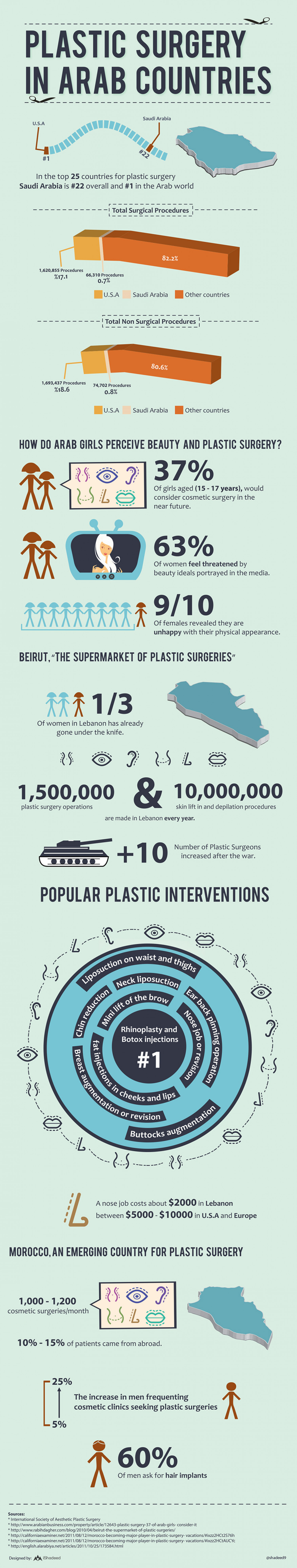 Plastic Surgery In Arab Countries Infographic
