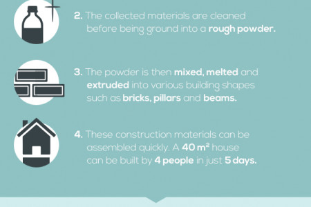 Plastic Waste Homes Infographic