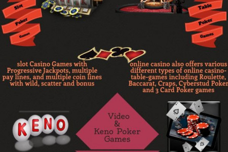 Play Online Poker Game to Win Infographic