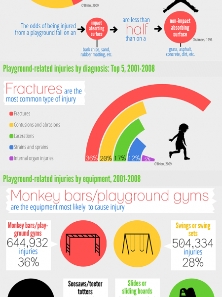 Playground-Related Injuries Treated in the Emergency Department Infographic