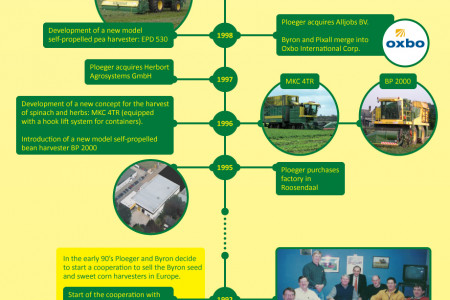 Ploeger: throughout the years Infographic