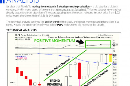 PLPL Technical Analysis Infographic