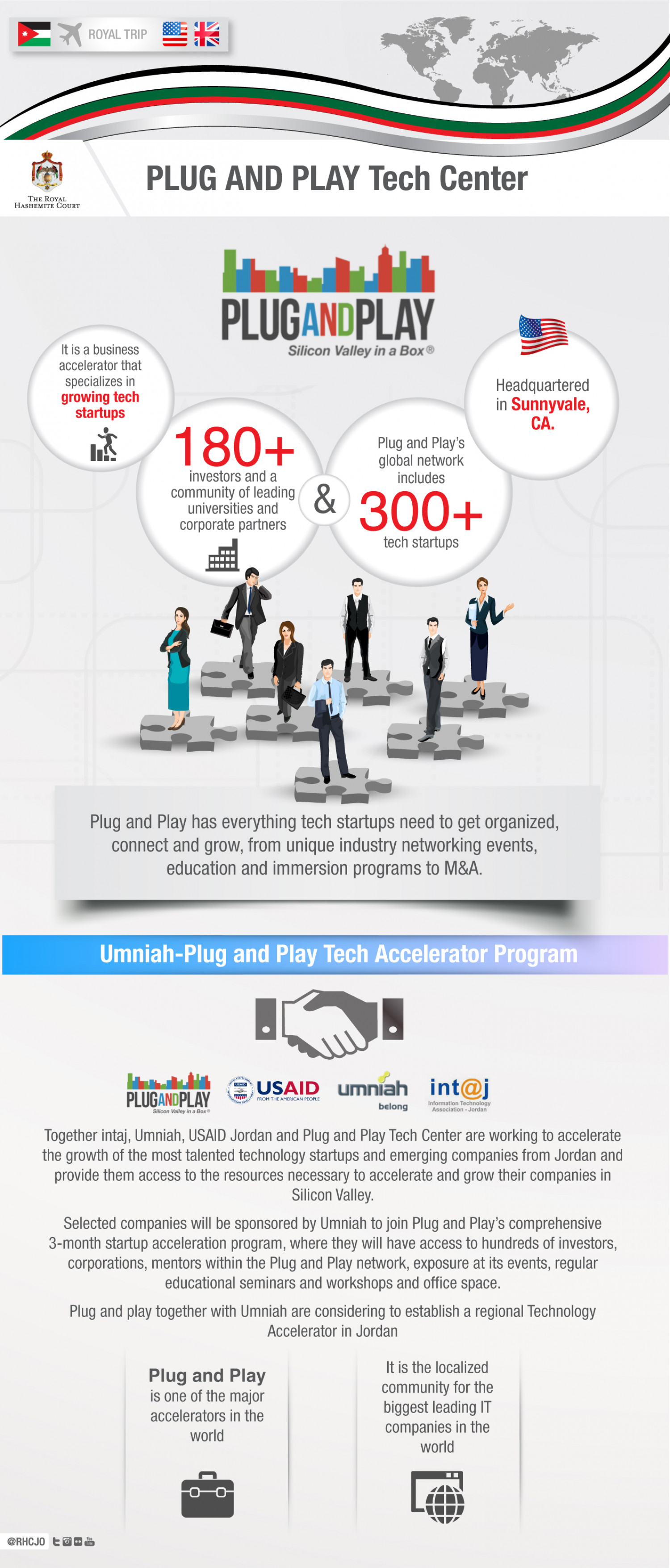 Plug and Play Tech Center Infographic