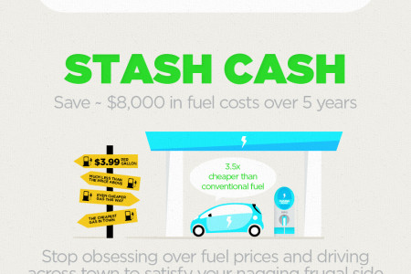 Plug in for freedom - Mitsubishi i-MiEV Infographic