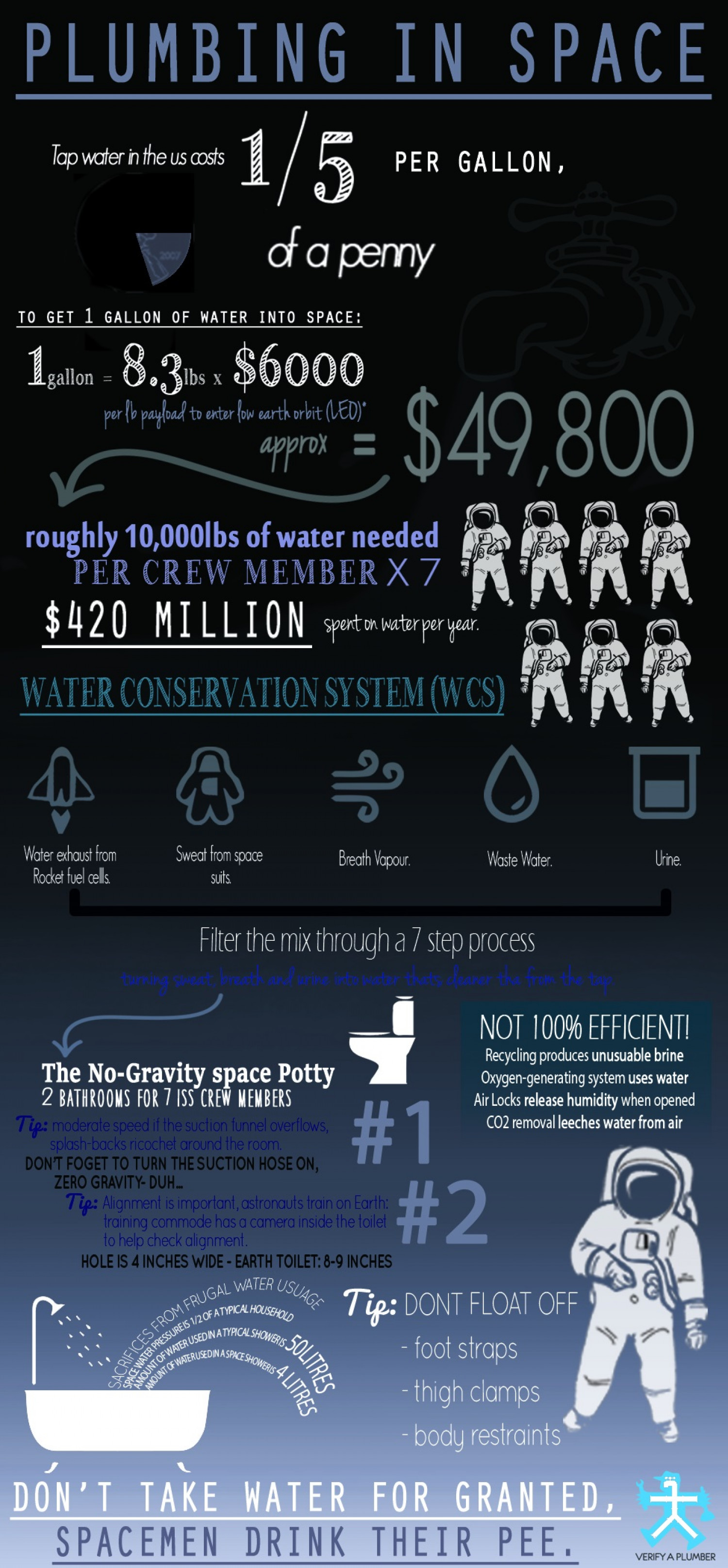 Plumbing in Space [Original] Infographic