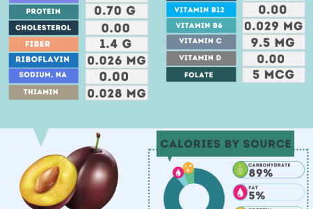 Plums nutrition facts Infographic