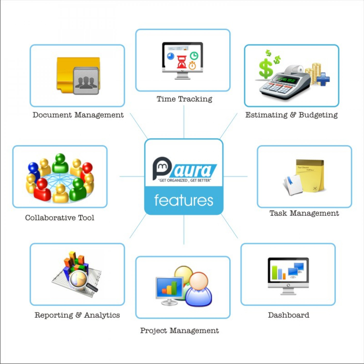 PMAura - Project Mangement Software Features Infographic
