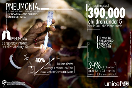 Pneumonia - Child Survival & Development for every child in India Infographic
