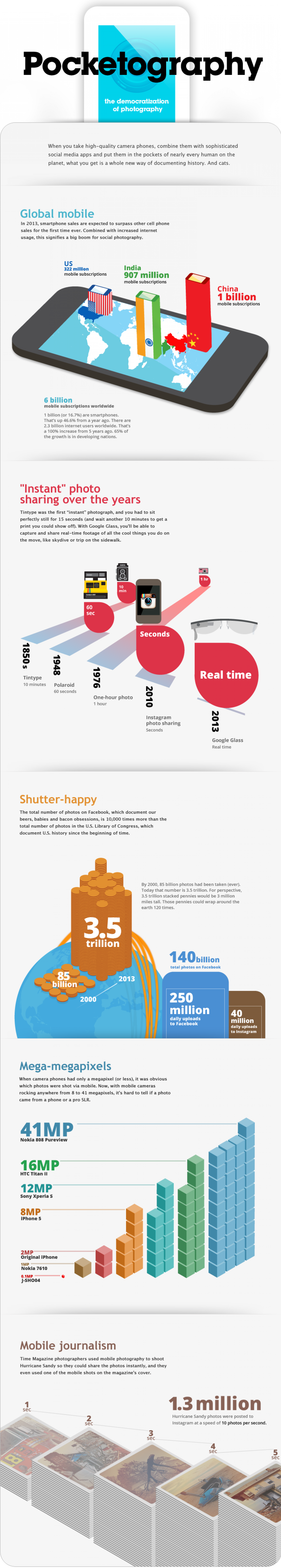 Pocketography: the democratization of photography Infographic