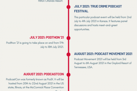 Podcast Events to Look Out for in 2021 [Infographic] Infographic