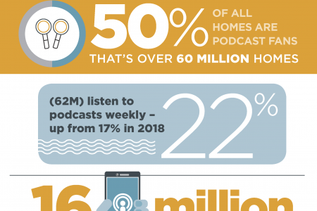 Podcasts: Music to a Marketer's Ear Infographic