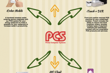 Point of sale | POS | Singapore|PCSPOS Infographic