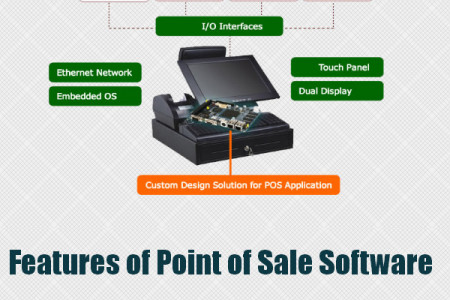 Point of sale software Infographic