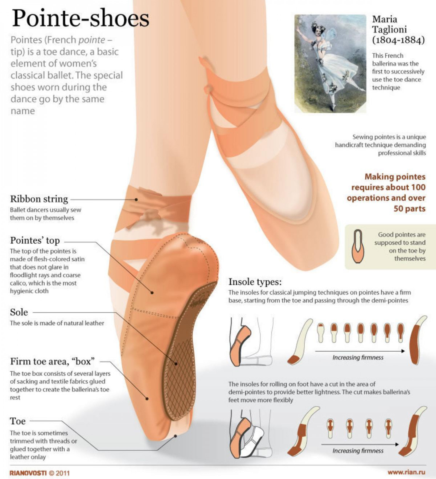 Pointeshoes C A W on Ballet Dance Diagram