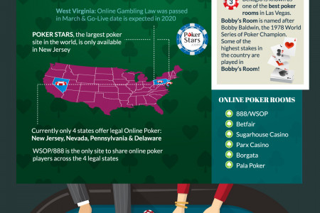 Poker in the USA Infographic
