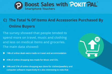 Pokitpal: Student Discounts on The Go! Infographic