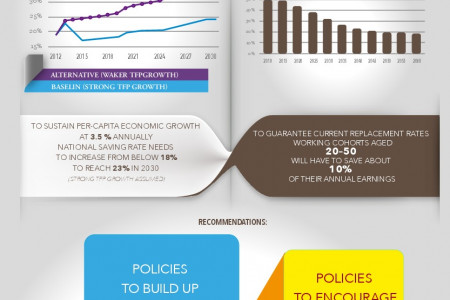 Poland Saving for Growth and Prosperous Aging Infographic