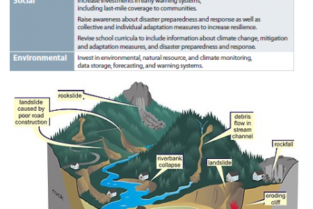 Policy Levers to Increase Water-Related Disaster Resilience Infographic