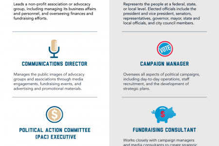 Political Management Infographic