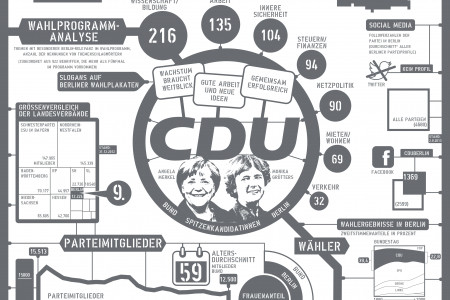 Political parties in Berlin: CDU Infographic
