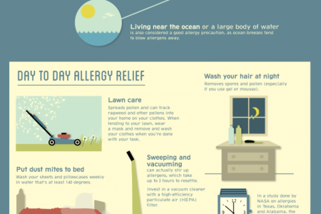 Pollen, Pollen Everywhere: Allergens in the U.S. Infographic