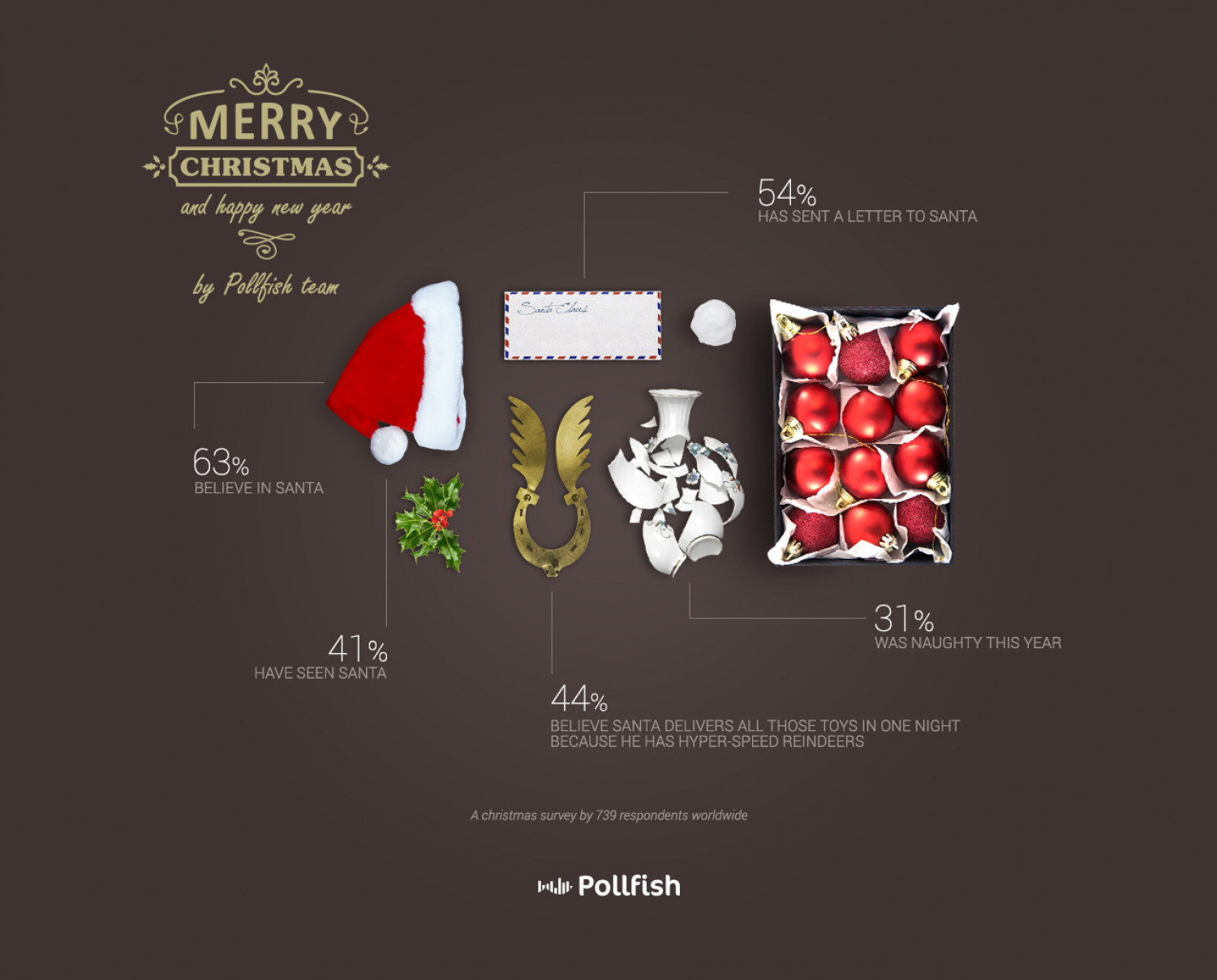 Pollfish Christmas Survey Infographic