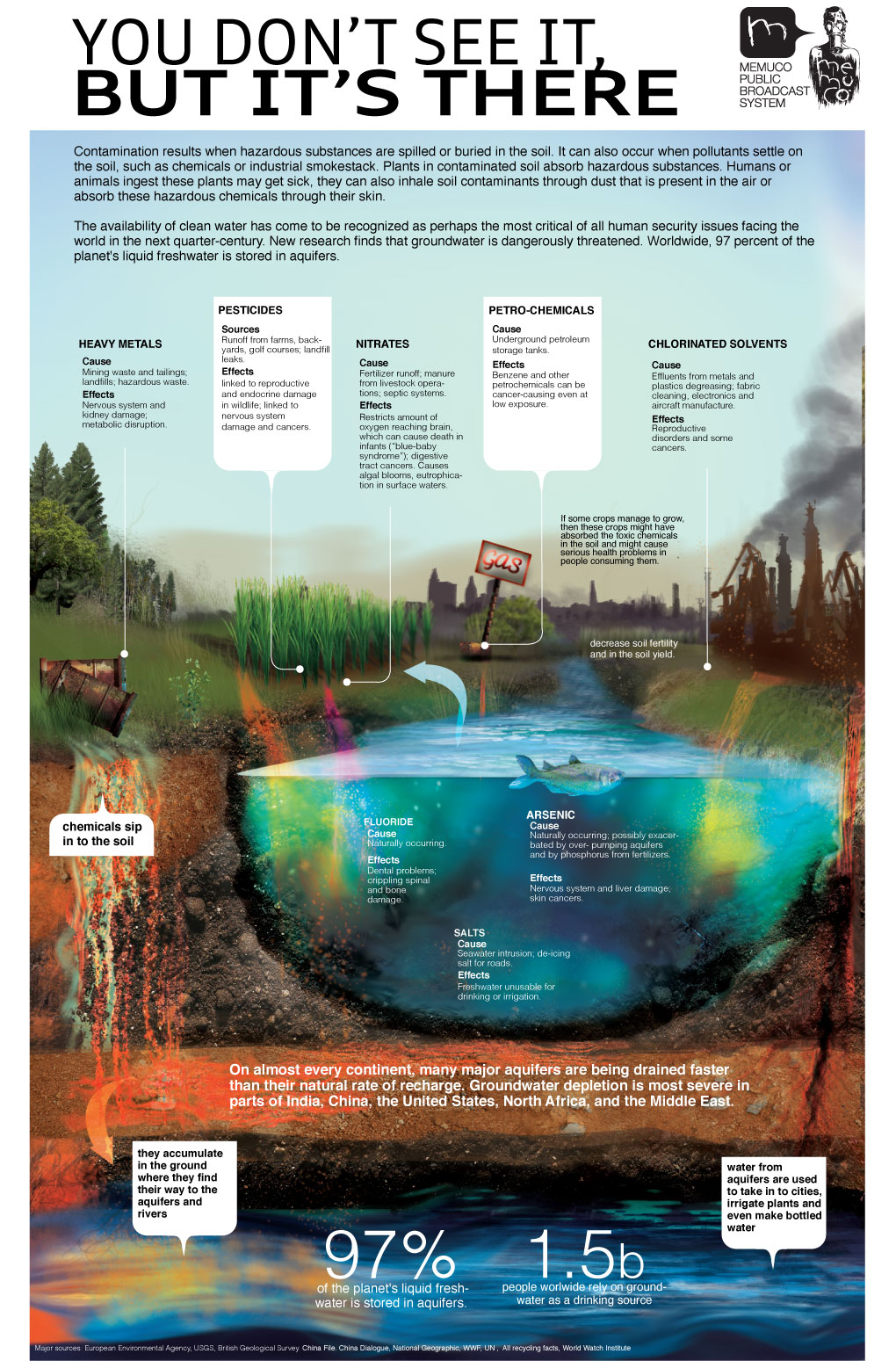 test to check soil for contaminants Testing for vapor contamination: this testing--called soil gas sampling or testing--will check to see if the chemicals in that groundwater are turning into.