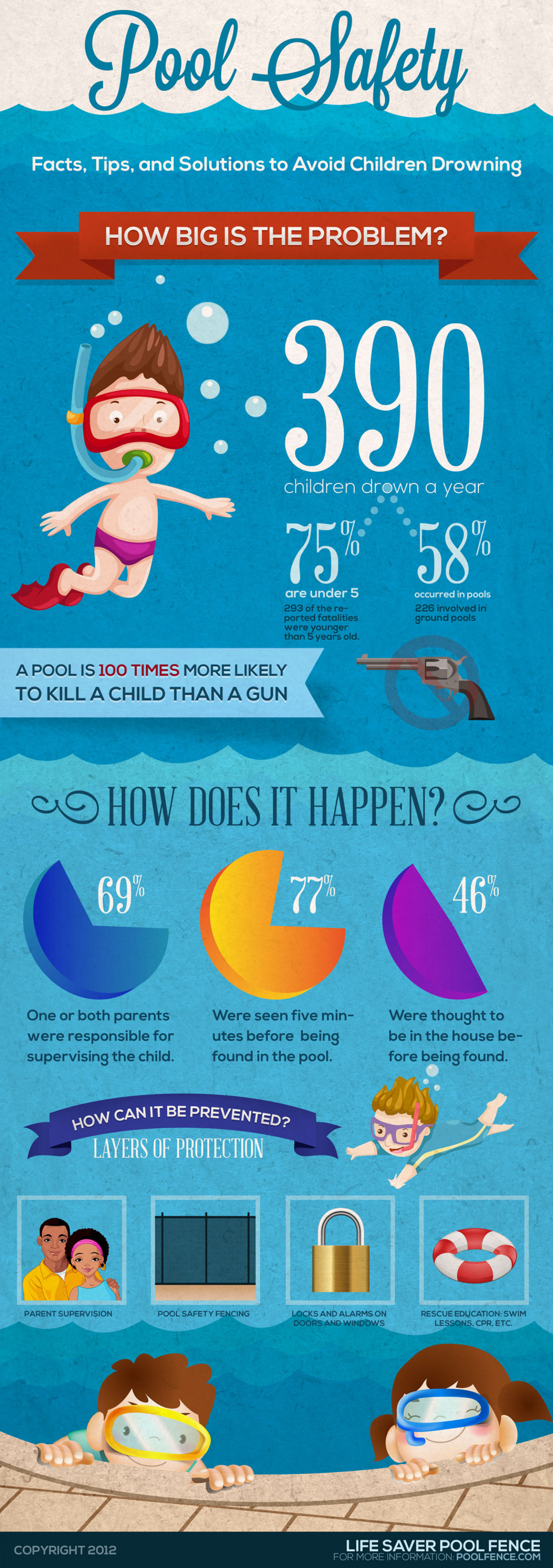 Pool Safety - Childhood drowning Infographic