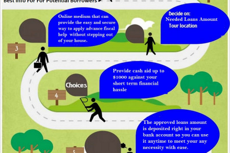 Poor Credit Loans - Useful Short Term Help  To Solve Financial Crisis Infographic