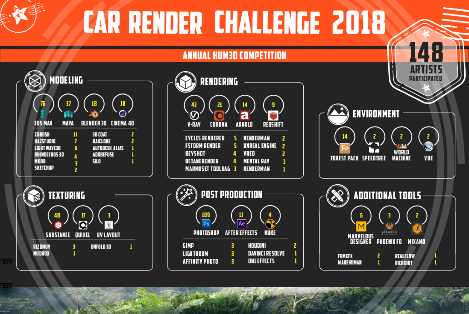 Popular 3D Software among participants of 3D challenge Infographic
