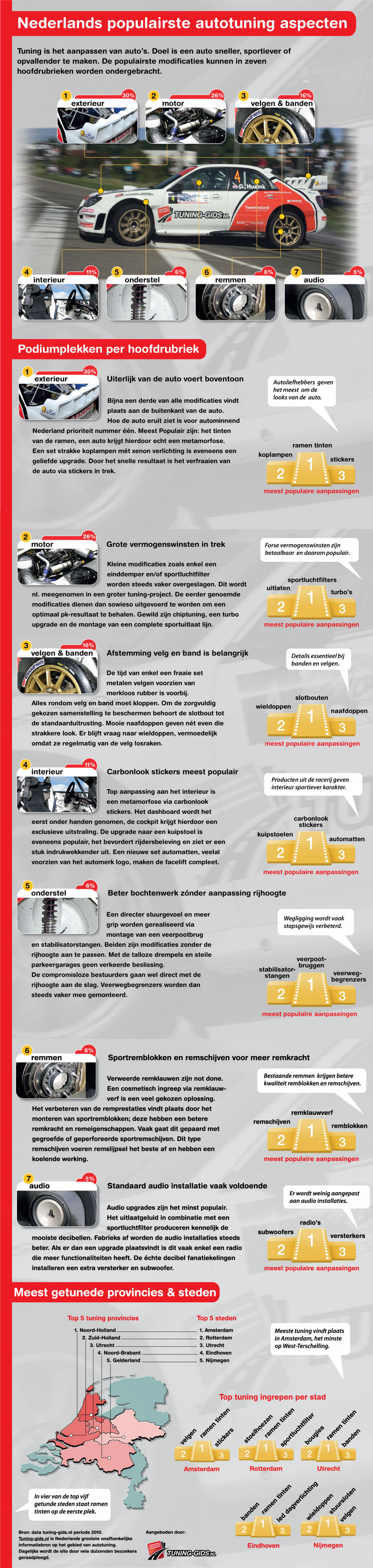 Popular Car Mods in the Netherlands Infographic