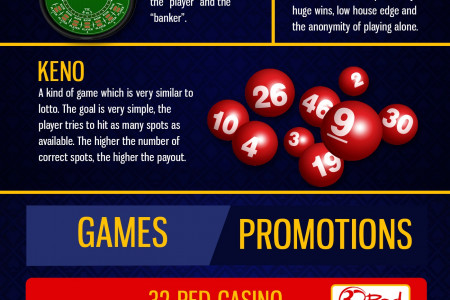 Popular Casino Games Infographic